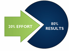 20% of the effort produces 80% of the results