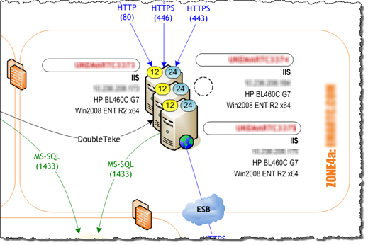 Solution network diagram